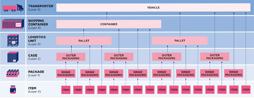 Figure 1 - Typical Transport Hierarchy - example of cargo layers