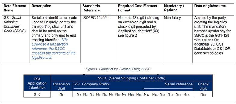 Figure 4: Format of the Element String SSCC