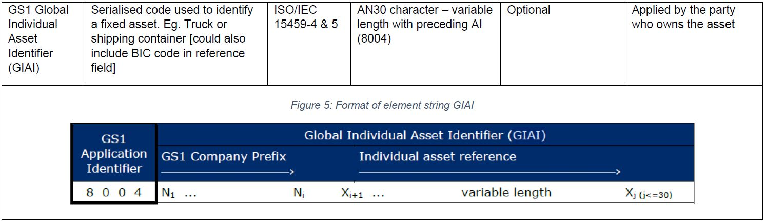 Figure 5: Format of element string GIAI